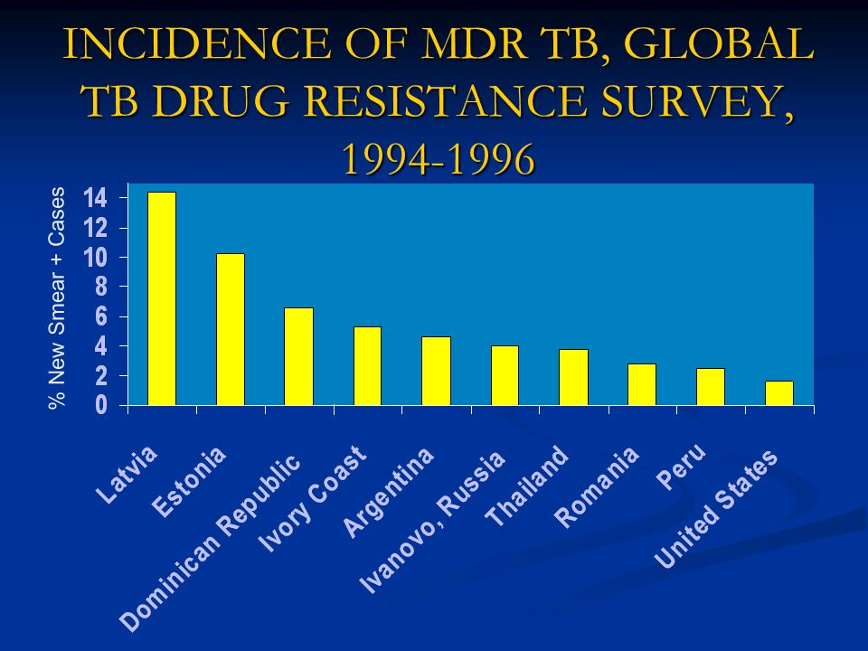INCIDENCE OF MDR TB, GLOBAL TB DRUG RESISTANCE SURVEY, 1994-1996 % New Smear + Cases