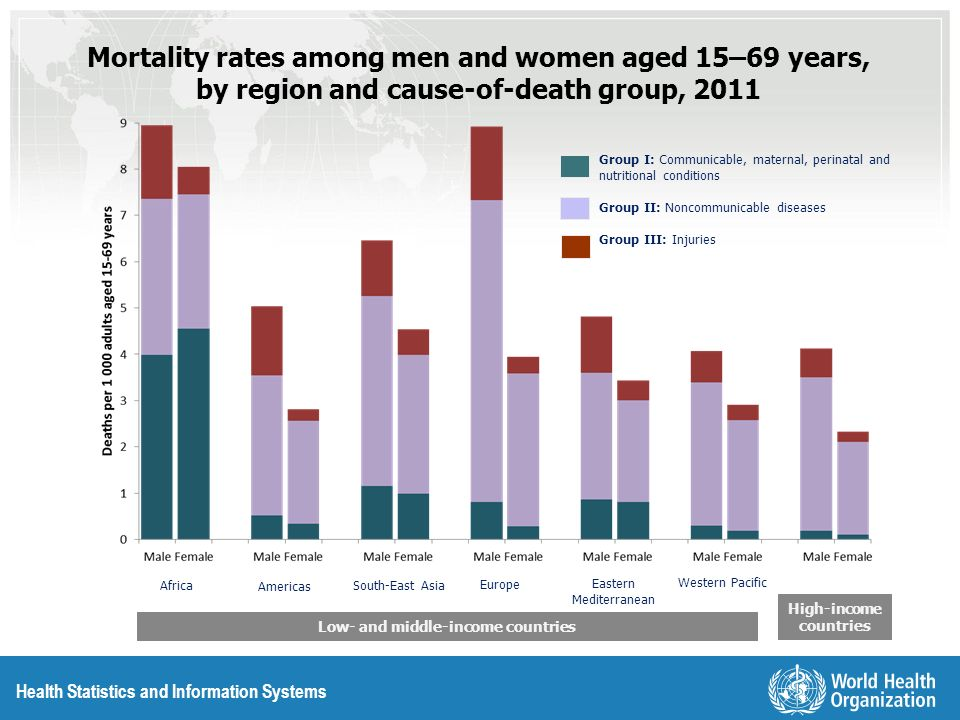 Health Statistics and Information Systems Africa Western Pacific Eastern Mediterranean Europe South-East Asia Americas Low- and middle-income countrie