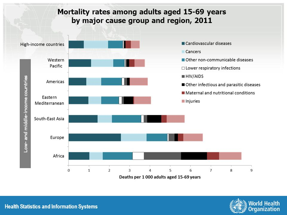 Health Statistics and Information Systems Mortality rates among adults aged 15-69 years by major cause group and region, 2011 Low- and middle-income c
