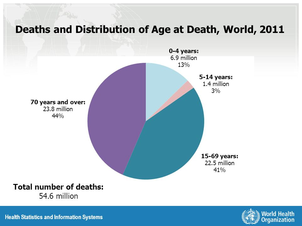 Health Statistics and Information Systems Deaths and Distribution of Age at Death, World, 2011 0-4 years: 6.9 million 13% 15-69 years: 22.5 million 41