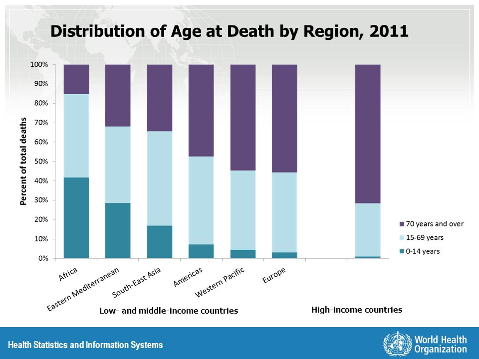 Health Statistics and Information Systems Distribution of Age at Death by Region, 2011 High-income countries Low- and middle-income countries