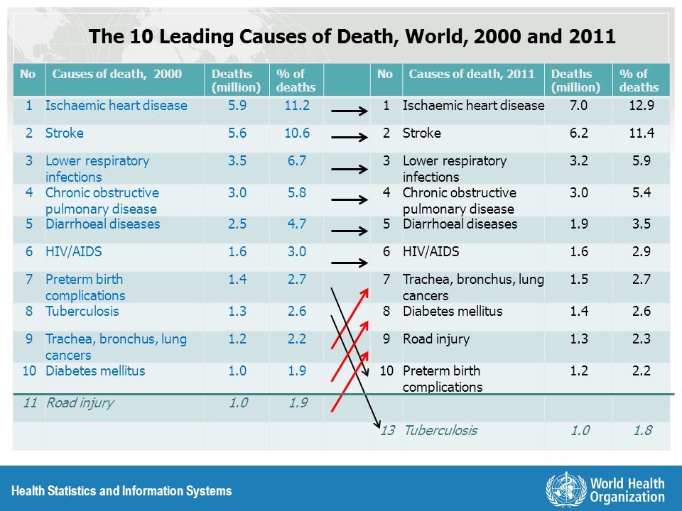Health Statistics and Information Systems The 10 Leading Causes of Death, World, 2000 and 2011 NoCauses of death, 2000Deaths (million) % of deaths NoC