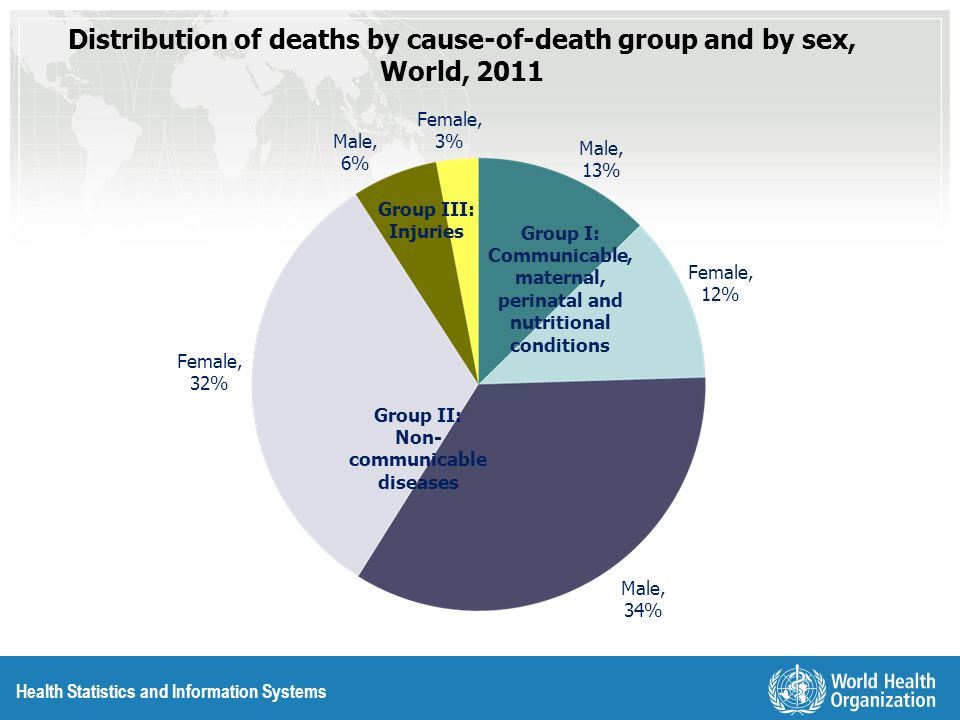 Health Statistics and Information Systems Deaths by Leading Cause Groups and by Sex, World, 2011 16.6 7.9 6.9 3.9 3.6 3.2 2.4 2.2 1.4 1.3