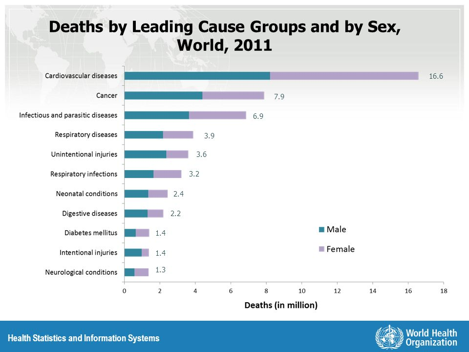 Health Statistics and Information Systems 10 Leading Causes of Death by Sex, World, 2011 Males Females Per cent of total deaths in sex group