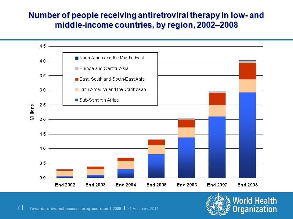 Towards universal access: progress report 2009 | 21 February 2014 7 |7 | Number of people receiving antiretroviral therapy in low- and middle-income countries, by region, 2002–2008