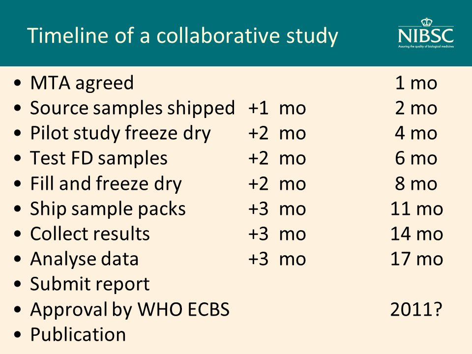 Timeline of a collaborative study MTA agreed 1 mo Source samples shipped+1 mo 2 mo Pilot study freeze dry+2 mo 4 mo Test FD samples+2 mo 6 mo Fill and