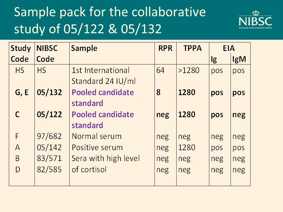 Sample pack for the collaborative study of 05/122 & 05/132