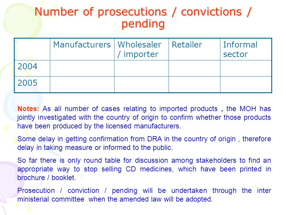 Number of prosecutions / convictions / pending ManufacturersWholesaler / importer RetailerInformal sector 2004 2005 Notes: As all number of cases relating to imported products, the MOH has jointly investigated with the country of origin to confirm whether those products have been produced by the licensed manufacturers.