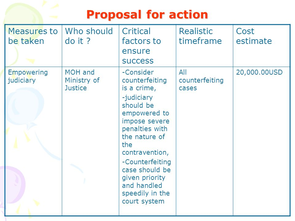 Proposal for action Measures to be taken Who should do it .