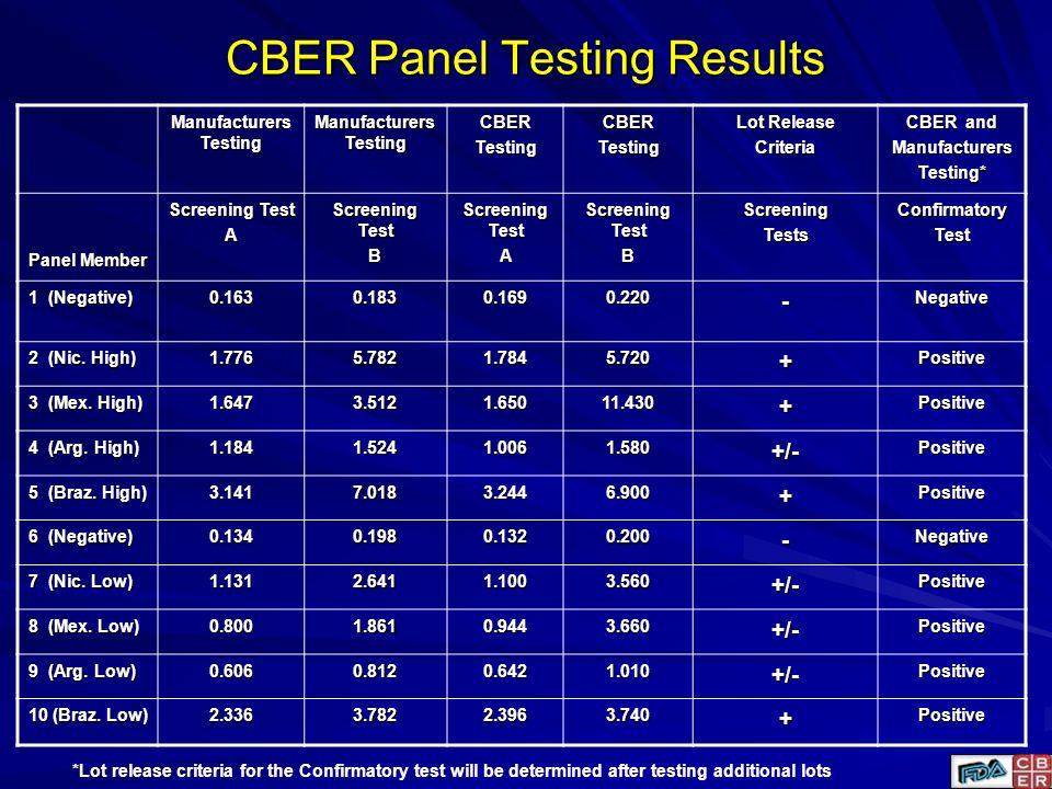 CBER Panel Testing Results Manufacturers Testing CBERTestingCBERTesting Lot Release Criteria CBER and ManufacturersTesting* Panel Member Screening Tes