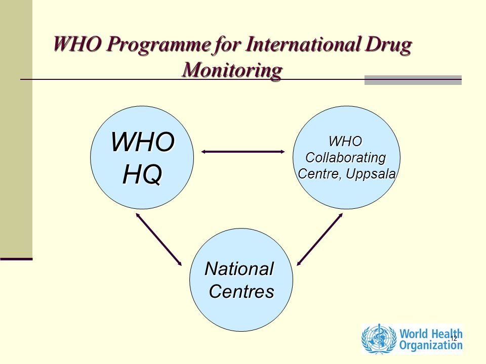 12 WHO Programme for International Drug Monitoring WHOHQWHOCollaborating Centre, Uppsala NationalCentres
