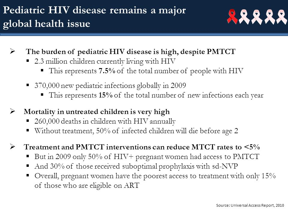 Pediatric HIV disease remains a major global health issue The burden of pediatric HIV disease is high, despite PMTCT 2.3 million children currently living with HIV This represents 7.5% of the total number of people with HIV 370,000 new pediatric infections globally in 2009 This represents 15% of the total number of new infections each year Mortality in untreated children is very high 260,000 deaths in children with HIV annually Without treatment, 50% of infected children will die before age 2 Treatment and PMTCT interventions can reduce MTCT rates to <5% But in 2009 only 50% of HIV+ pregnant women had access to PMTCT And 30% of those received suboptimal prophylaxis with sd-NVP Overall, pregnant women have the poorest access to treatment with only 15% of those who are eligible on ART Source: Universal Access Report, 2010