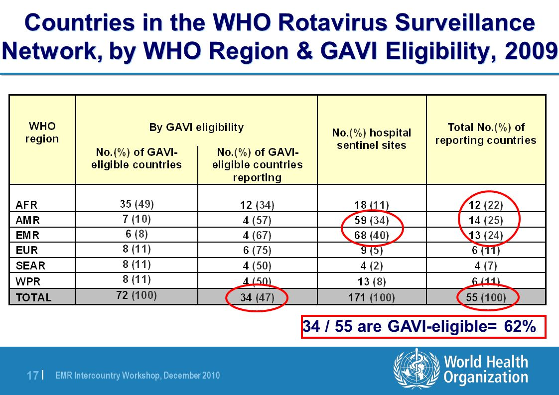 EMR Intercountry Workshop, December 2010 17 | Countries in the WHO Rotavirus Surveillance Network, by WHO Region & GAVI Eligibility, 2009 34 / 55 are