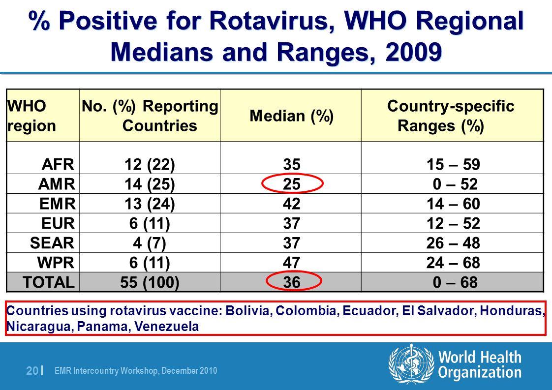 EMR Intercountry Workshop, December 2010 20 | % Positive for Rotavirus, WHO Regional Medians and Ranges, 2009 Country-specific Ranges (%) Median (%) N