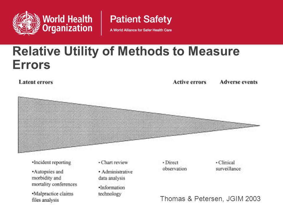 Relative Utility of Methods to Measure Errors Thomas & Petersen, JGIM 2003