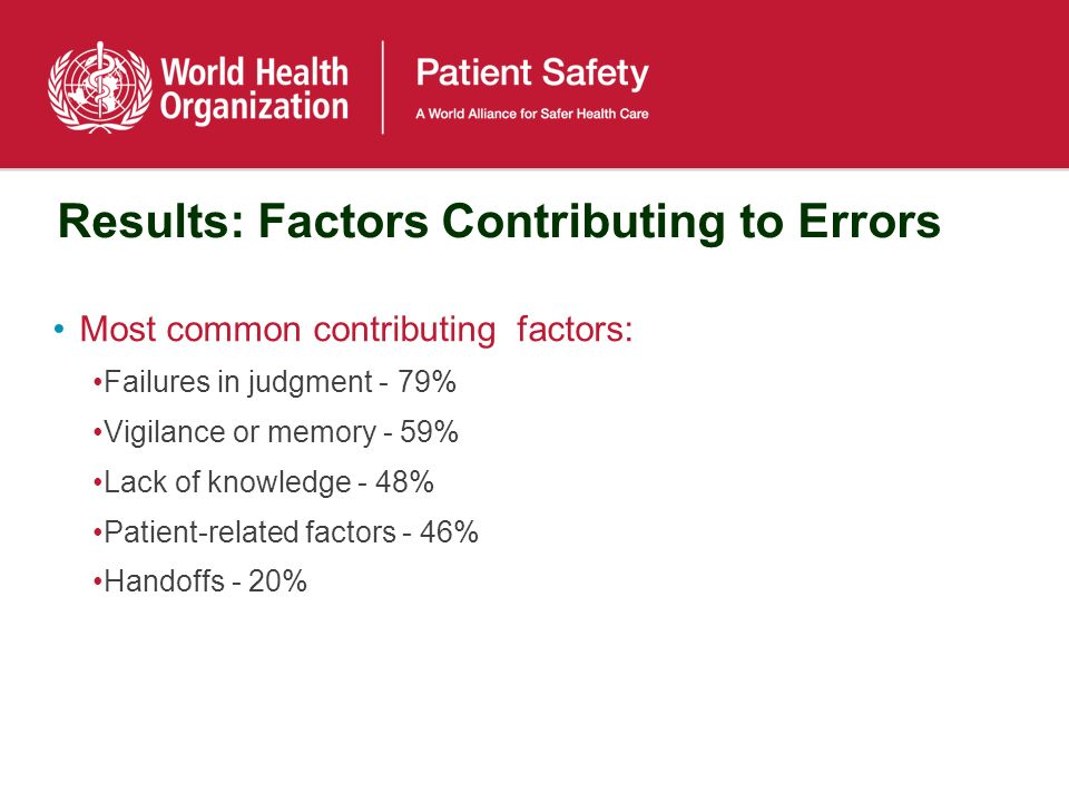 Results: Factors Contributing to Errors Most common contributing factors: Failures in judgment - 79% Vigilance or memory - 59% Lack of knowledge - 48% Patient-related factors - 46% Handoffs - 20%