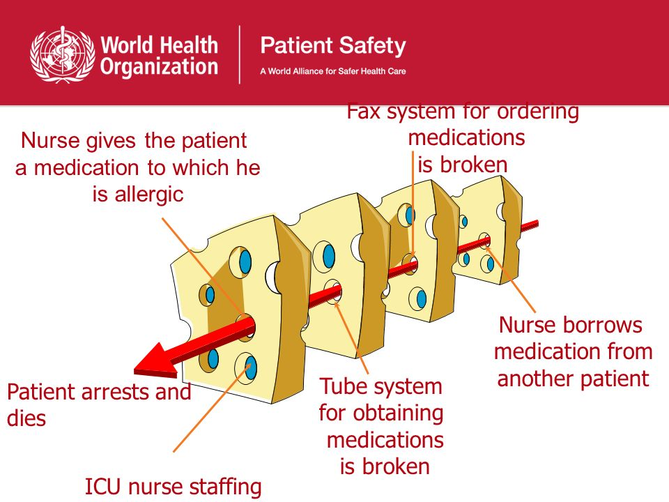Nurse borrows medication from another patient Fax system for ordering medications is broken Tube system for obtaining medications is broken Nurse gives the patient a medication to which he is allergic ICU nurse staffing Patient arrests and dies