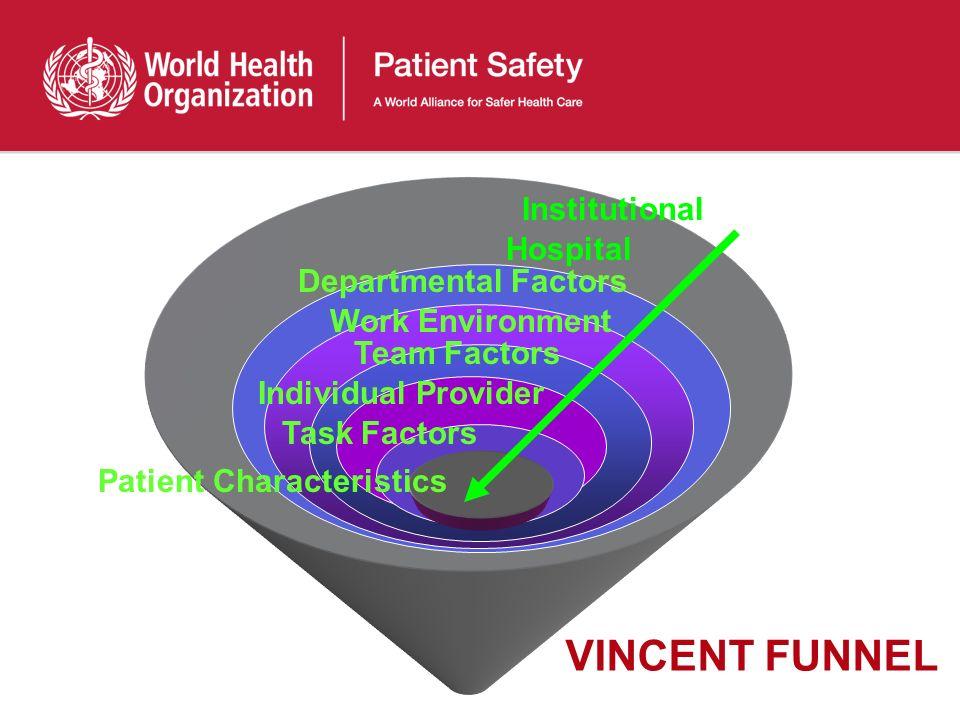 Hospital Departmental Factors Work Environment Team Factors Individual Provider Task Factors Patient Characteristics Institutional VINCENT FUNNEL