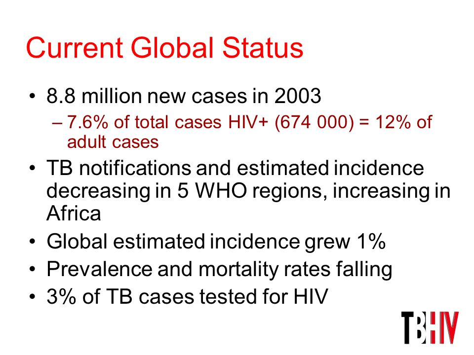 Current Global Status 8.8 million new cases in 2003 –7.6% of total cases HIV+ (674 000) = 12% of adult cases TB notifications and estimated incidence