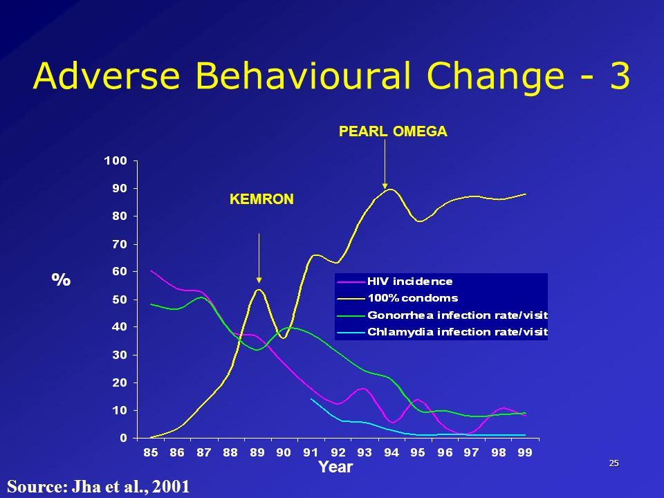 25 Adverse Behavioural Change - 3 Source: Jha et al., 2001 % Year KEMRON PEARL OMEGA