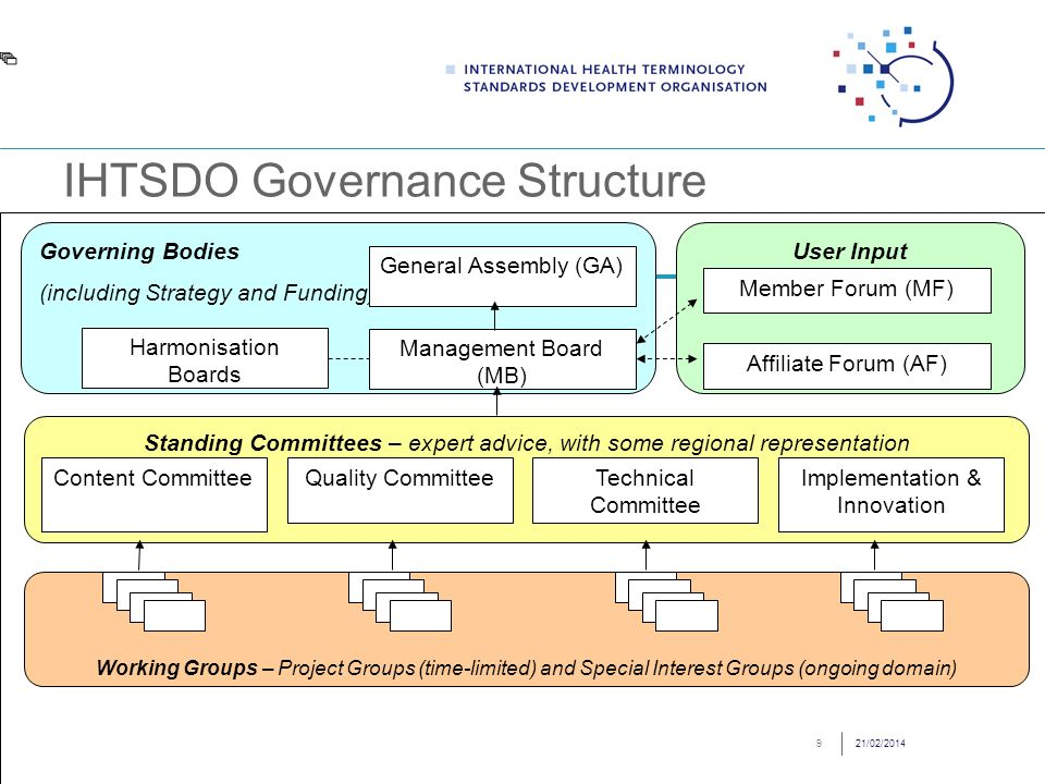 Stakeholder Involvement & Representation StakeholderEntryIHTSDO Body Governments & ALBsMember [GA] or elected nominees By right GA; Elect MB, Com, HB or WG Chair IndustryAffiliate Forum or elected nominees By right AF: Elect MB, Com, HB or WG Chair Clinical BodiesMoU for WG Chair or elected nominees Elect MB, Com, HB or WG Chair Geo-politicalStructural ProportionalityGA, MB, & Com IndividualsOpen: SIGs and most PGs.