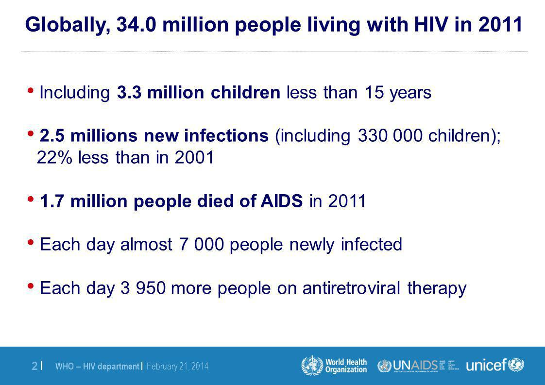 WHO – HIV department | February 21, 2014 2 |2 | Including 3.3 million children less than 15 years 2.5 millions new infections (including 330 000 children); 22% less than in 2001 1.7 million people died of AIDS in 2011 Each day almost 7 000 people newly infected Each day 3 950 more people on antiretroviral therapy Globally, 34.0 million people living with HIV in 2011