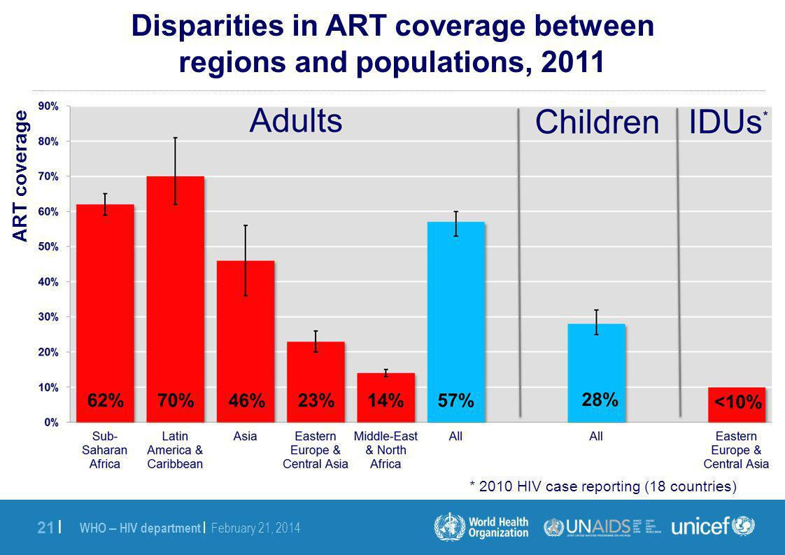 WHO – HIV department | February 21, 2014 21 | Disparities in ART coverage between regions and populations, 2011 ART coverage * 2010 HIV case reporting (18 countries)