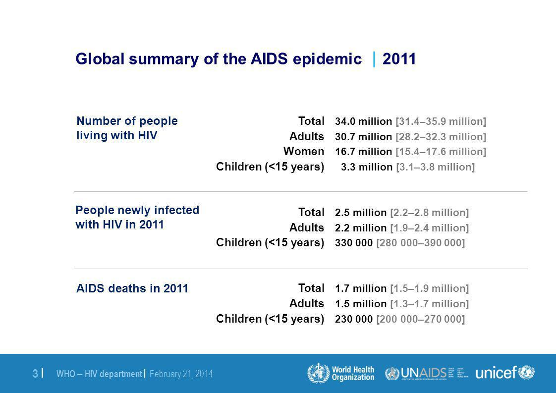 WHO – HIV department | February 21, 2014 3 |3 | Global summary of the AIDS epidemic 2011 34.0 million [31.4–35.9 million] 30.7 million [28.2–32.3 million] 16.7 million [15.4–17.6 million] 3.3 million [3.1–3.8 million] 2.5 million [2.2–2.8 million] 2.2 million [1.9–2.4 million] 330 000 [280 000–390 000] 1.7 million [1.5–1.9 million] 1.5 million [1.3–1.7 million] 230 000 [200 000–270 000] Number of people living with HIV People newly infected with HIV in 2011 AIDS deaths in 2011 Total Adults Women Children (<15 years) Total Adults Children (<15 years) Total Adults Children (<15 years)