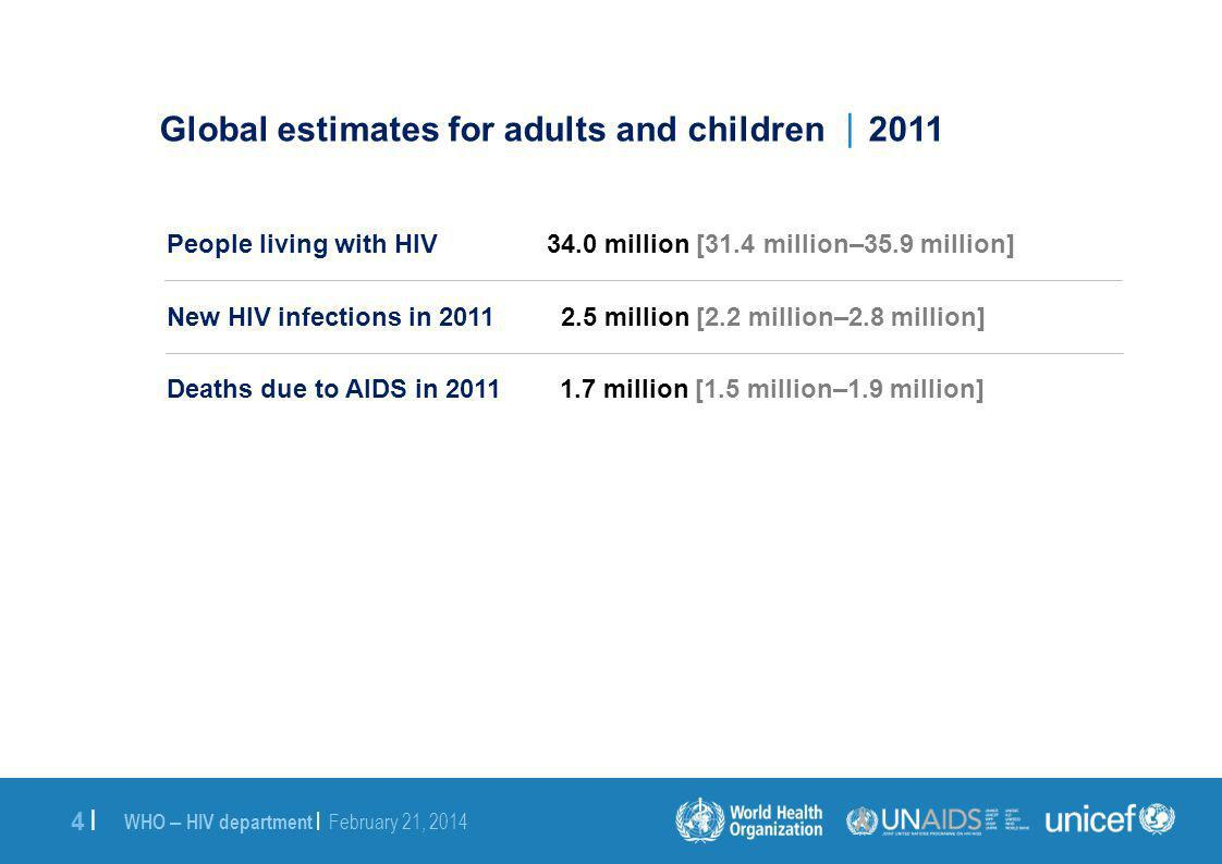 WHO – HIV department | February 21, 2014 4 |4 | Global estimates for adults and children 2011 People living with HIV 34.0 million [31.4 million–35.9 million] New HIV infections in 2011 2.5 million [2.2 million–2.8 million] Deaths due to AIDS in 2011 1.7 million [1.5 million–1.9 million]