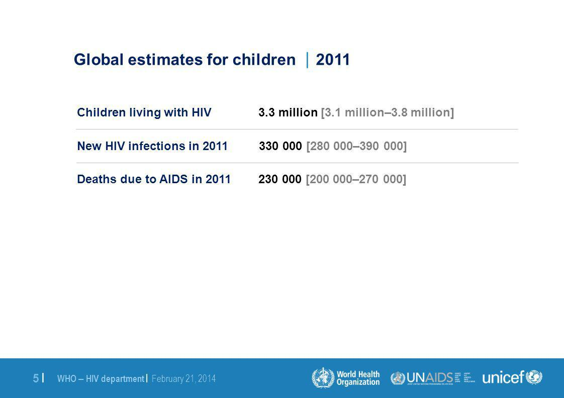 WHO – HIV department | February 21, 2014 5 |5 | Global estimates for children 2011 Children living with HIV 3.3 million [3.1 million–3.8 million] New HIV infections in 2011 330 000 [280 000–390 000] Deaths due to AIDS in 2011 230 000 [200 000–270 000]