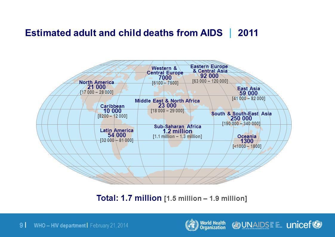 WHO – HIV department | February 21, 2014 9 |9 | Estimated adult and child deaths from AIDS 2011 Western & Central Europe 7000 [6100 – 7500] Middle East & North Africa 23 000 [18 000 – 29 000] Sub-Saharan Africa 1.2 million [1.1 million – 1.3 million] Eastern Europe & Central Asia 92 000 [63 000 – 120 000] South & South-East Asia 250 000 [190 000 – 340 000] Oceania 1300 [<1000 – 1800] North America 21 000 [17 000 – 28 000] Latin America 54 000 [32 000 – 81 000] East Asia 59 000 [41 000 – 82 000] Caribbean 10 000 [8200 – 12 000] Total: 1.7 million [1.5 million – 1.9 million]