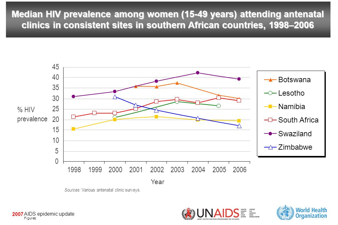 AIDS epidemic update Figure 2007 Median HIV prevalence among women (15-49 years) attending antenatal clinics in consistent sites in southern African countries, 1998–2006 Botswana Lesotho Namibia South Africa Swaziland Zimbabwe 199819992000200120022003200420052006 Year 0 5 10 15 20 25 30 35 40 45 % HIV prevalence Sources: Various antenatal clinic surveys.