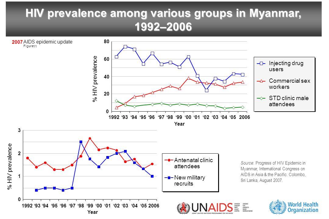 AIDS epidemic update Figure 2007