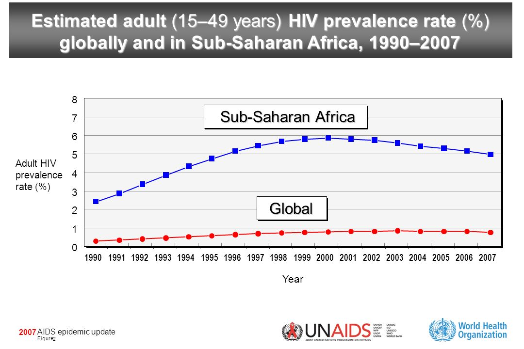 AIDS epidemic update Figure 2007 Estimated adult (15–49 years) HIV prevalence rate (%) globally and in Sub-Saharan Africa, 1990–2007 Year Adult HIV prevalence rate (%) 0 1 2 3 4 5 6 7 8 199019911992199319941995199619971998199920002001200220032004200520062007 Global Sub-Saharan Africa 2