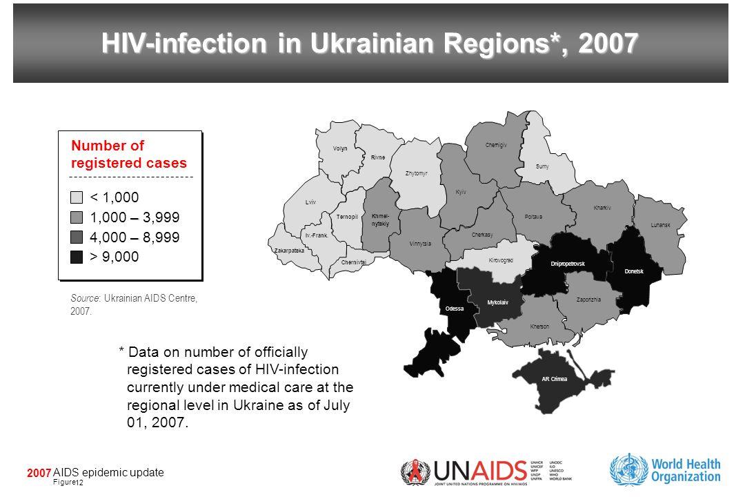 AIDS epidemic update Figure 2007 HIV-infection in Ukrainian Regions*, 2007 Volyn Rivne Zhytomyr Kyiv Chernigiv Sumy Poltava Kharkiv Donetsk Zaporizhia
