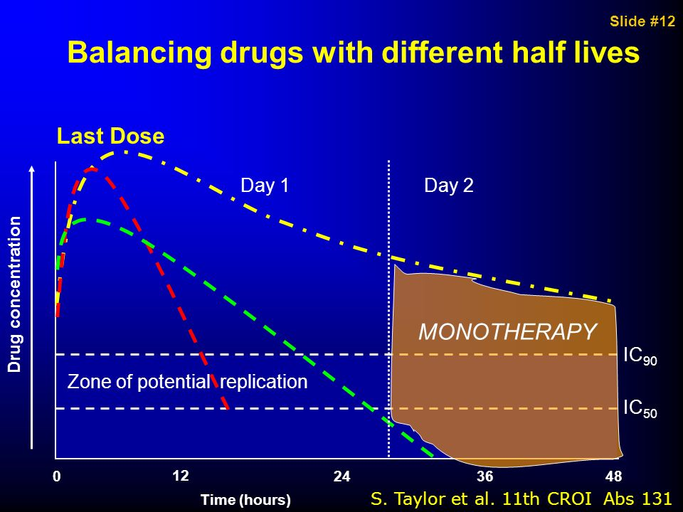 Slide #12 Balancing drugs with different half lives 0244836 12 Time (hours) Drug concentration Zone of potential replication IC 90 IC 50 Last Dose Day
