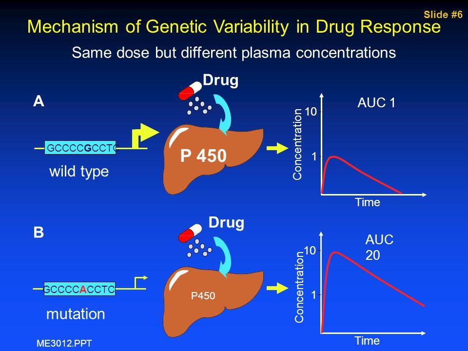 Slide #17 Nelfinavir PK in Children Children <2 y at risk of subtherapeutic NFV levels Bergshoeff et al, 2002