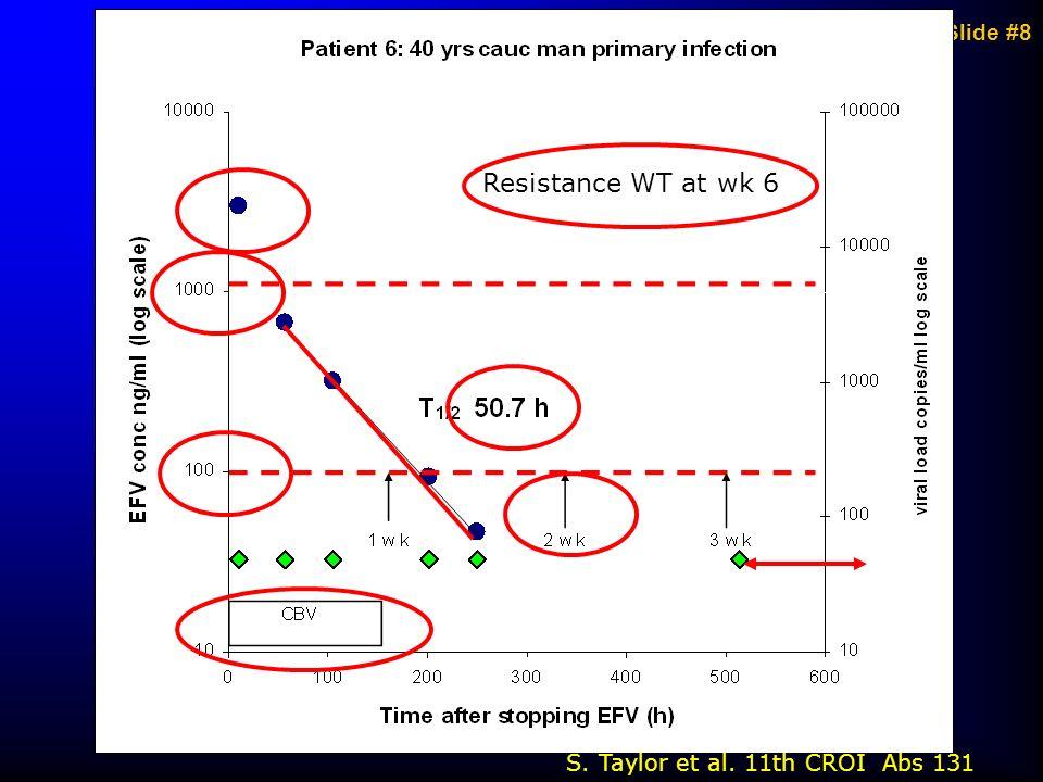 Slide #8 Resistance WT at wk 6 S. Taylor et al. 11th CROI Abs 131