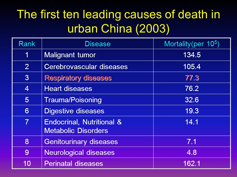 The first ten leading causes of death in urban China (2003) RankDiseaseMortality(per 10 5 ) 1Malignant tumor Cerebrovascular diseases Respiratory diseases Heart diseases76.2 5Trauma/Poisoning32.6 6Digestive diseases19.3 7Endocrinal, Nutritional & Metabolic Disorders Genitourinary diseases7.1 9Neurological diseases4.8 10Perinatal diseases162.1