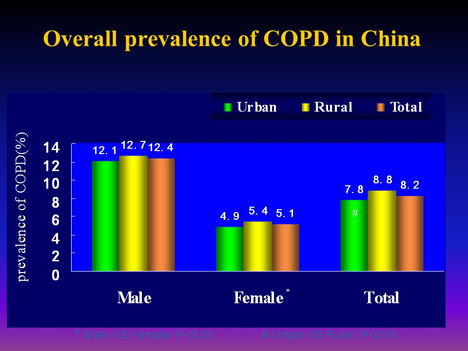 Overall prevalence of COPD in China * Male VS Female: P<0.01;# Urban VS Rural: P<0.01