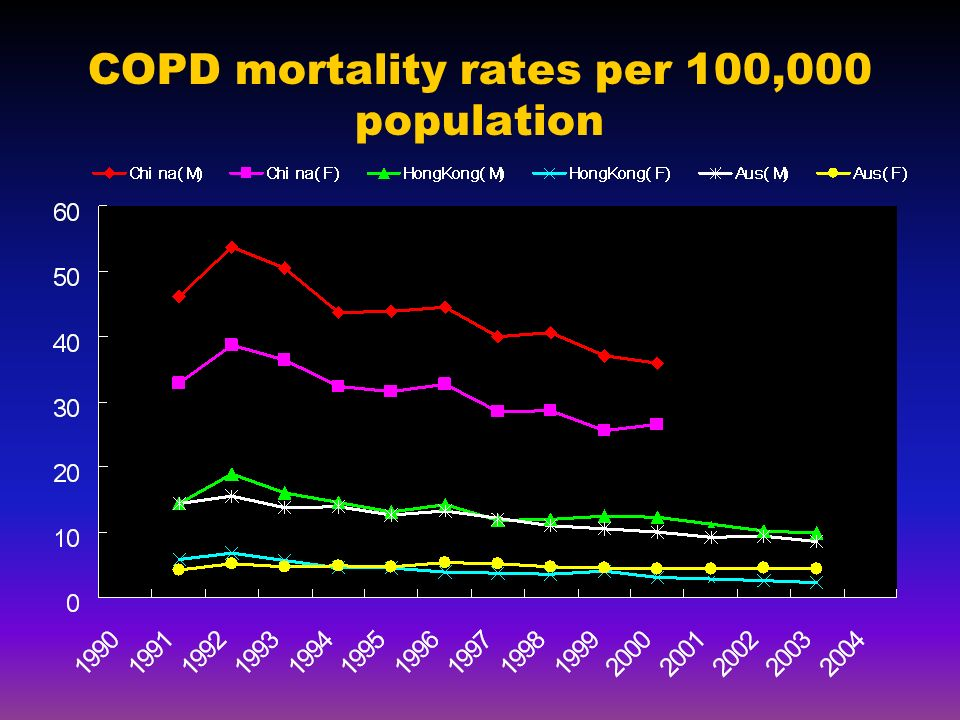 COPD mortality rates per 100,000 population
