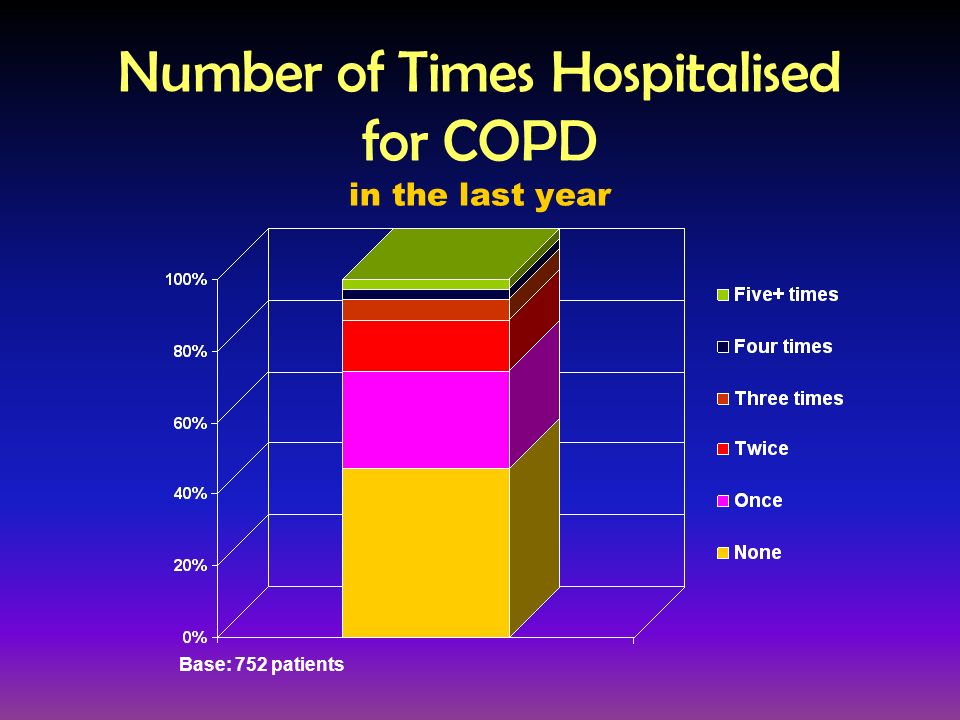 Number of Times Hospitalised for COPD in the last year Base: 752 patients