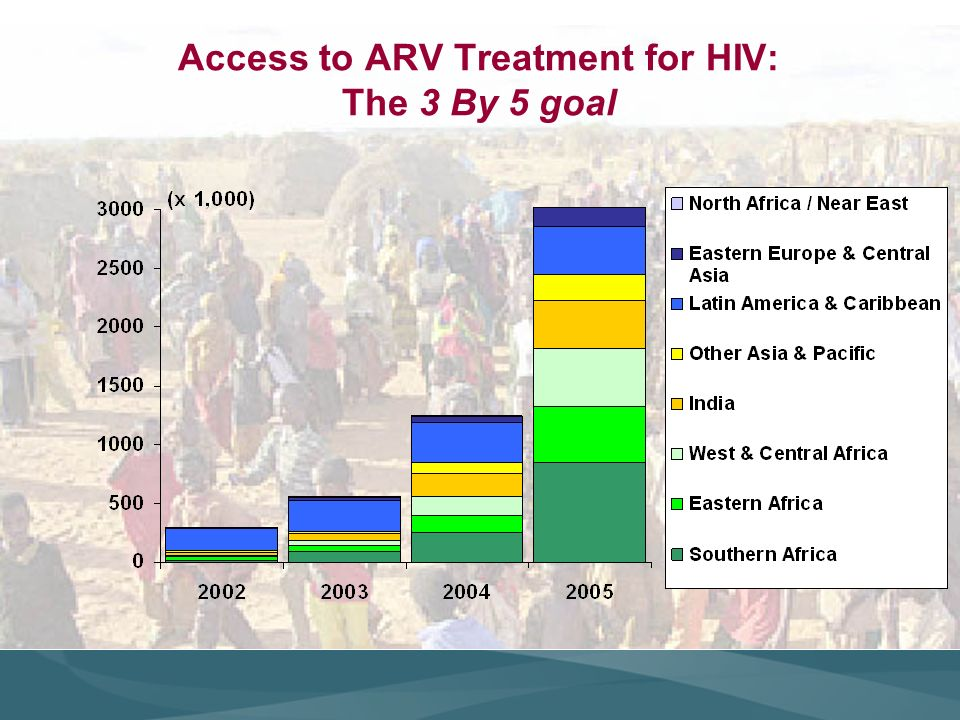 Access to ARV Treatment for HIV: The 3 By 5 goal