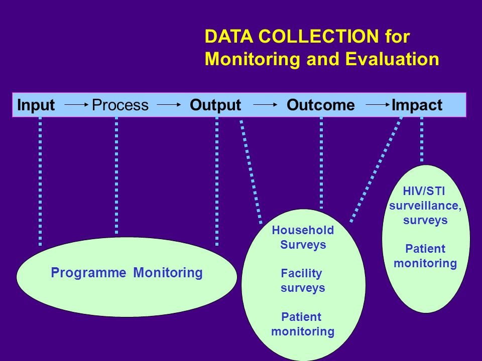 Input Process Output Outcome Impact DATA COLLECTION for Monitoring and Evaluation HIV/STI surveillance, surveys Patient monitoring Household Surveys Facility surveys Patient monitoring Programme Monitoring