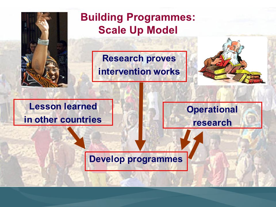 Building Programmes: Scale Up Model Research proves intervention works Lesson learned in other countries Develop programmes Operational research
