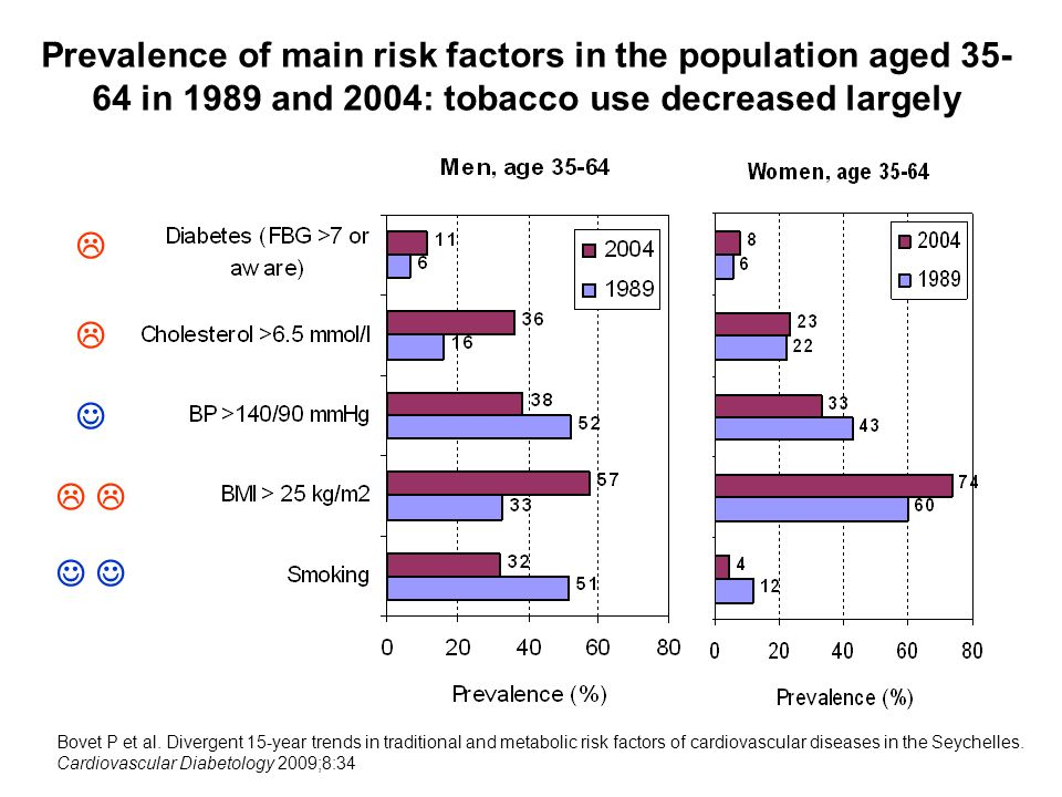 Prevalence of main risk factors in the population aged 35- 64 in 1989 and 2004: tobacco use decreased largely Bovet P et al. Divergent 15-year trends