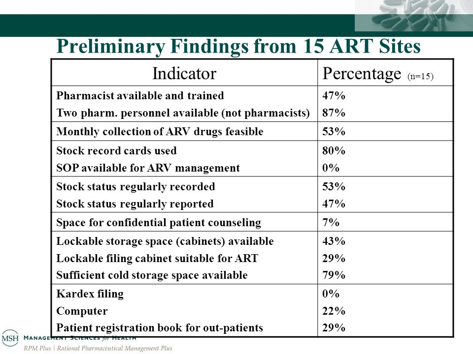 Preliminary Findings from 15 ART Sites IndicatorPercentage (n=15) Pharmacist available and trained Two pharm.