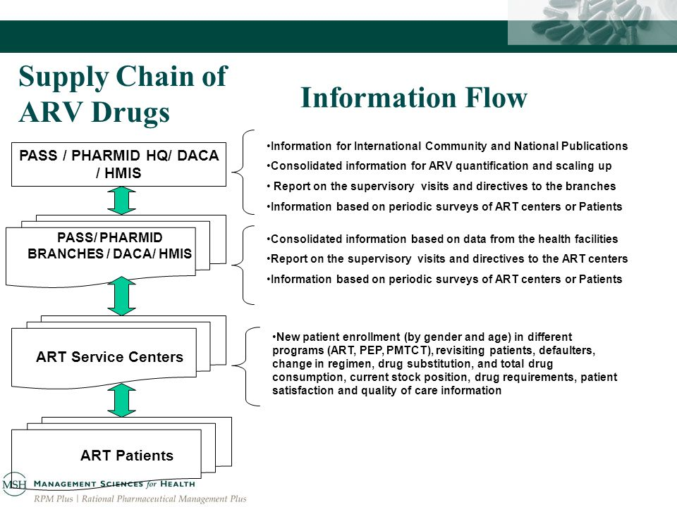 PASS / PHARMID HQ/ DACA / HMIS ART Service Centers ART Patients Supply Chain of ARV Drugs PASS/ PHARMID BRANCHES / DACA/ HMIS Information Flow Consolidated information based on data from the health facilities Report on the supervisory visits and directives to the ART centers Information based on periodic surveys of ART centers or Patients New patient enrollment (by gender and age) in different programs (ART, PEP, PMTCT), revisiting patients, defaulters, change in regimen, drug substitution, and total drug consumption, current stock position, drug requirements, patient satisfaction and quality of care information Information for International Community and National Publications Consolidated information for ARV quantification and scaling up Report on the supervisory visits and directives to the branches Information based on periodic surveys of ART centers or Patients