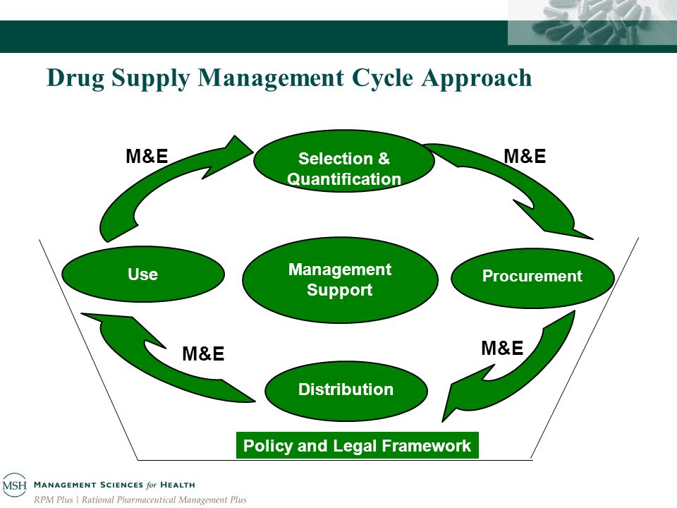 Drug Supply Management Cycle Approach Selection & Quantification Management Support Distribution Procurement Use Policy and Legal Framework M&E