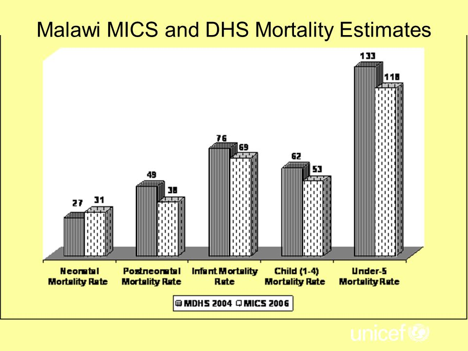 Malawi MICS and DHS Mortality Estimates